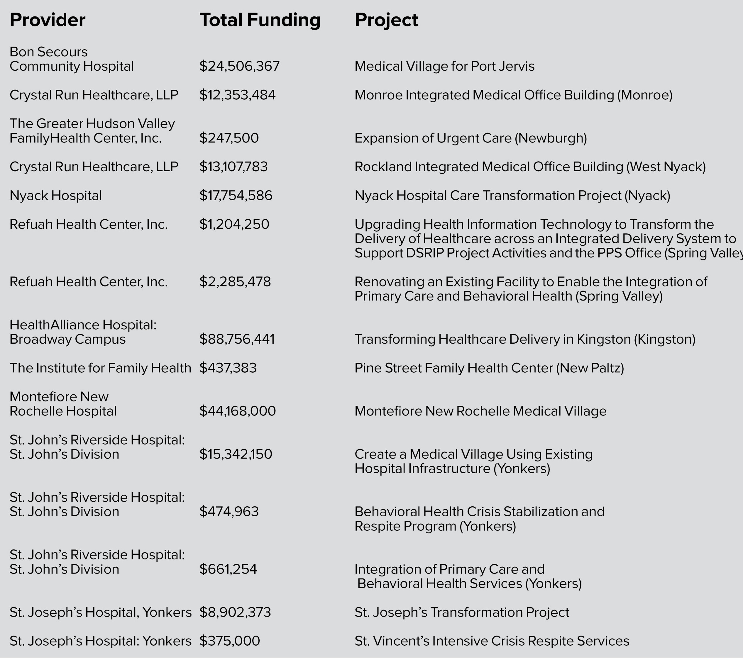 Funding Chart for Mid-Hudson Health Care Projects