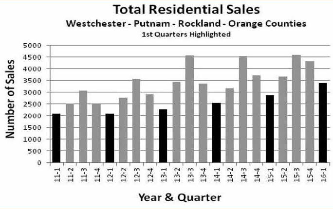Total Residential Sales !st Qtr 2016