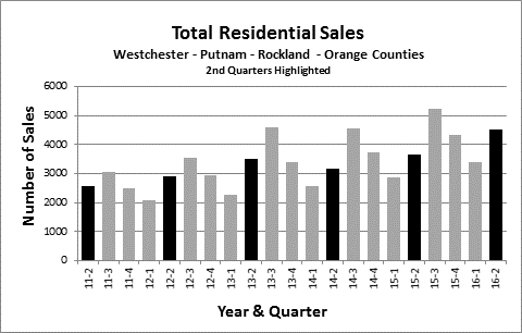 Second Quarter - Total Residential Sales