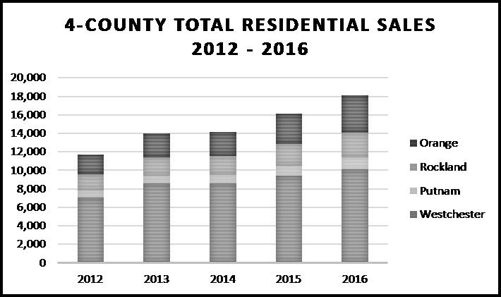 4 County Total Residential Sales 2012 - 2016