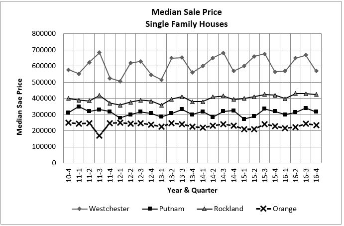 Median Sales Price Single Family Homes rev.